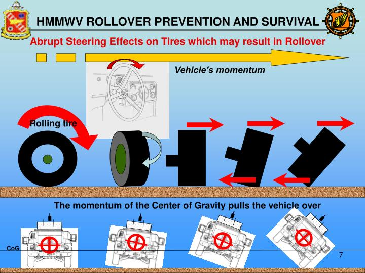Abrupt Steering Effects on Tires which may result in Rollover