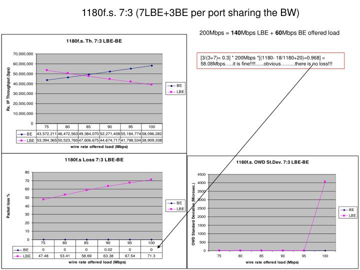 1180f.s. 7:3 (7LBE+3BE per port sharing the BW)