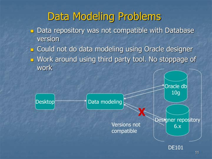 Data Modeling Problems