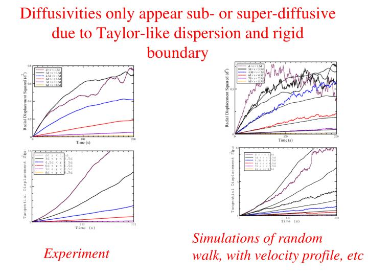 Diffusivities only appear sub- or super-diffusive due to Taylor-like dispersion and rigid boundary
