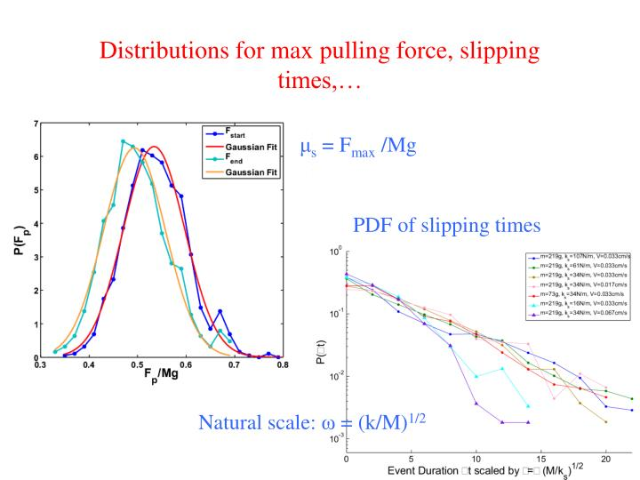 Distributions for max pulling force, slipping times,…
