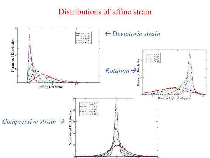 Distributions of affine strain