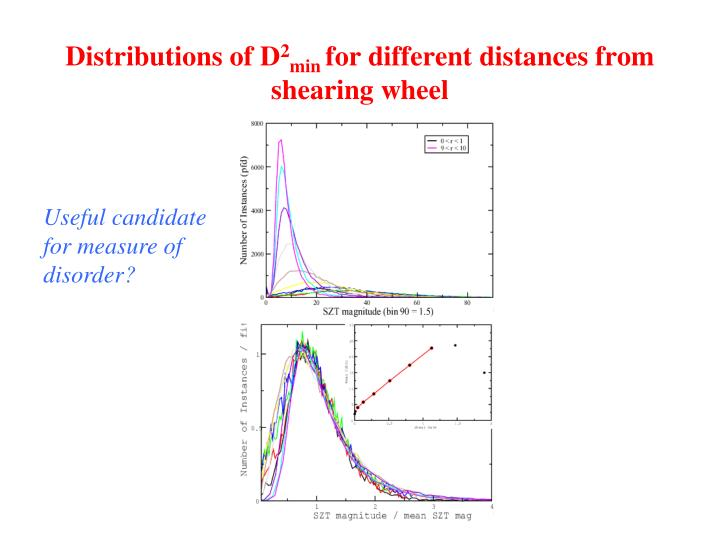 Distributions of D