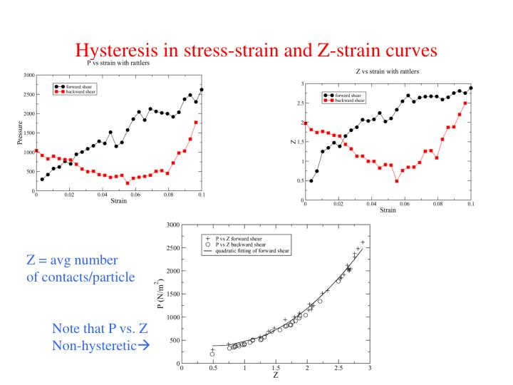Hysteresis in stress-strain and Z-strain curves