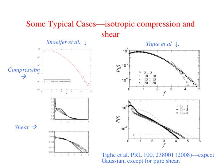 Some Typical Cases—isotropic compression and shear