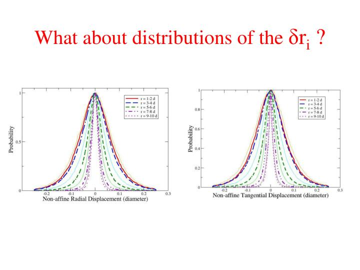 What about distributions of the