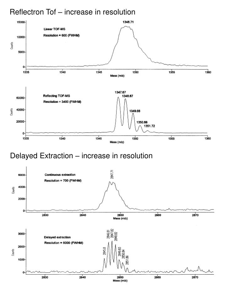 Reflectron Tof – increase in resolution