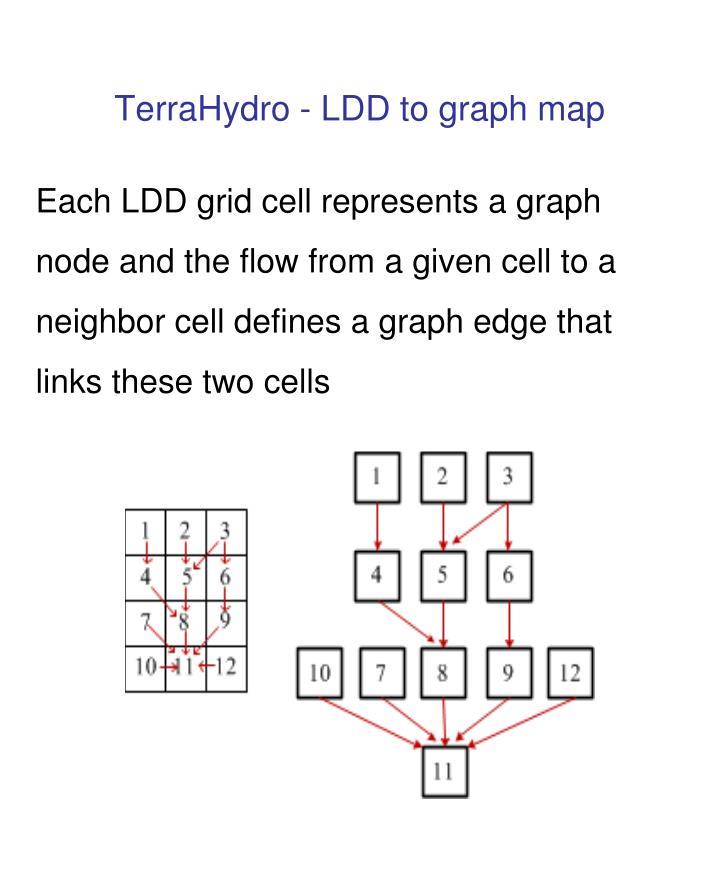 TerraHydro -