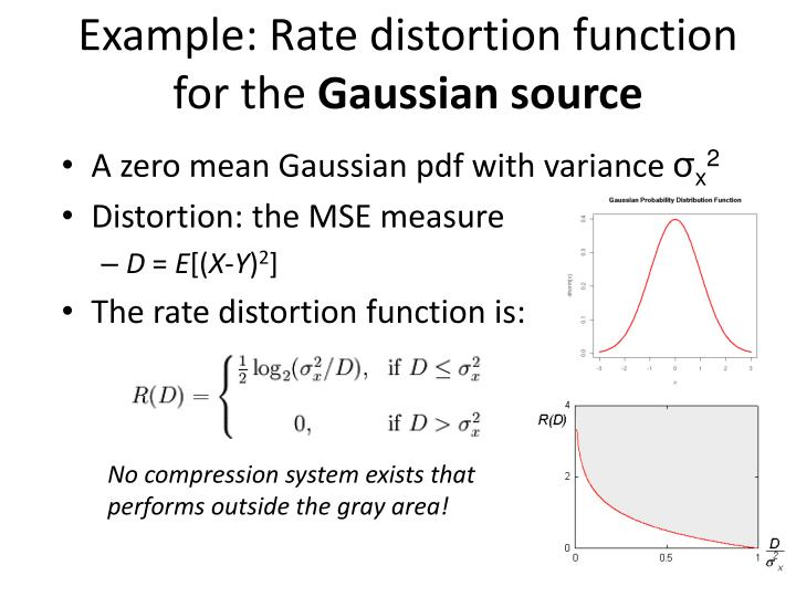 Example: Rate distortion function for the