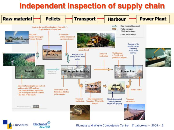 Independent inspection of supply chain
