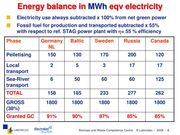 Energy balance in
