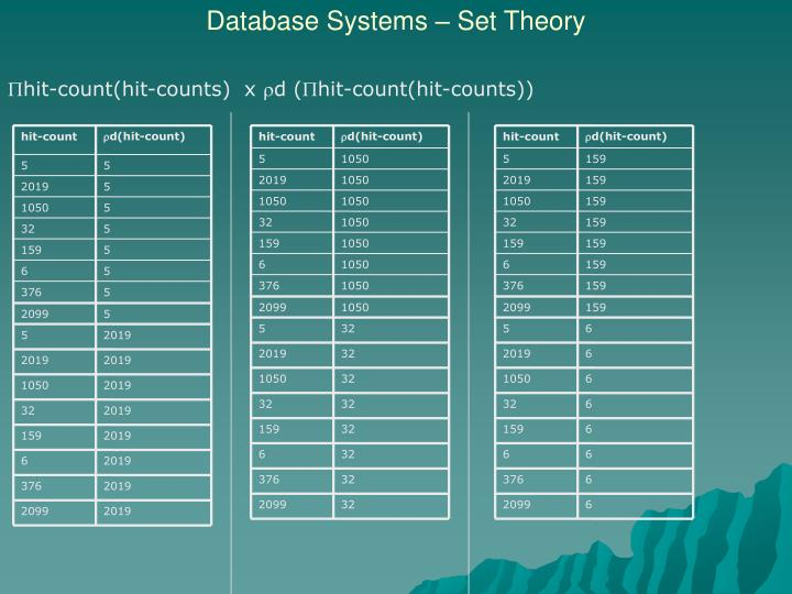 Database Systems – Set Theory