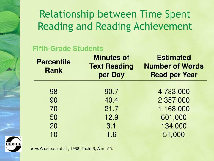 Minutes of Text Reading per Day