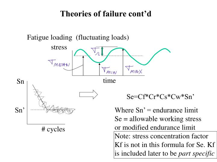 Theories of failure cont'd