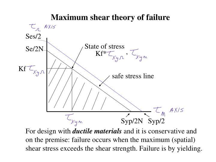Maximum shear theory of failure