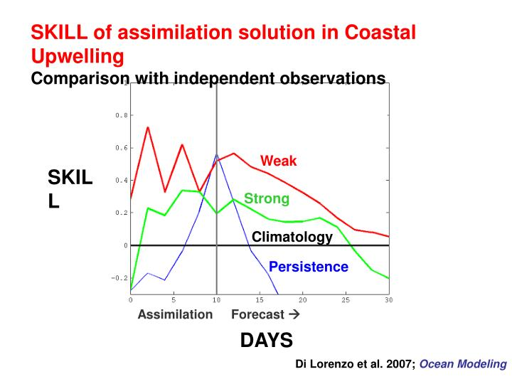 SKILL of assimilation solution in Coastal Upwelling