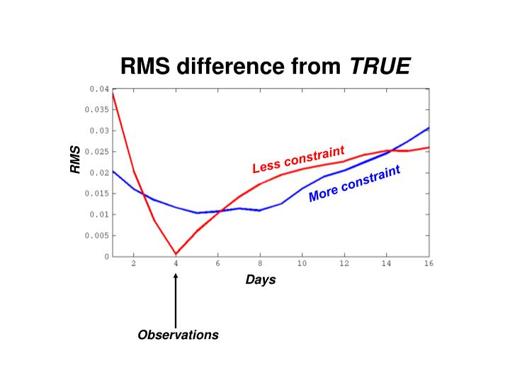 RMS difference from