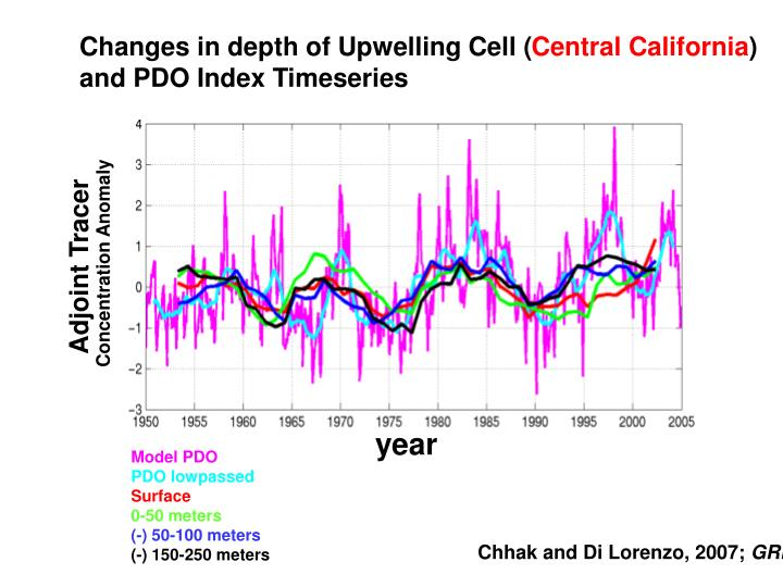 Changes in depth of Upwelling Cell (