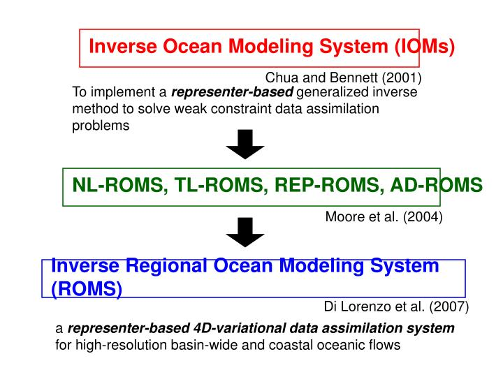 Inverse Ocean Modeling System (IOMs)