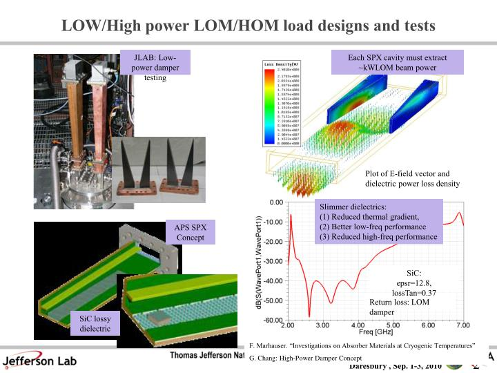 LOW/High power LOM/HOM load designs and tests