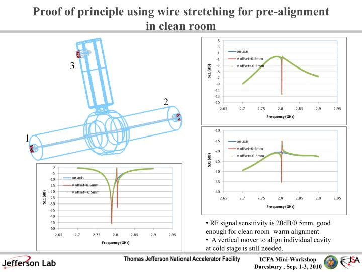 Proof of principle using wire stretching for pre-alignment in clean room