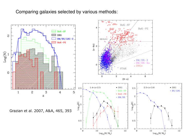 Comparing galaxies selected by various methods: