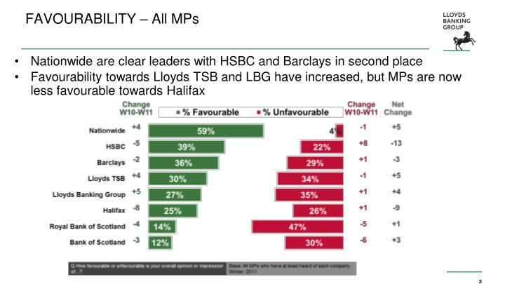 Favourability all mps