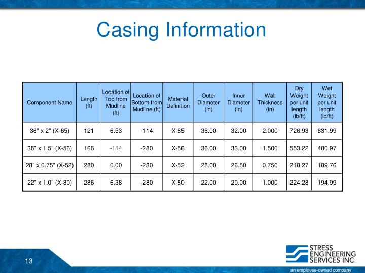 Casing Information