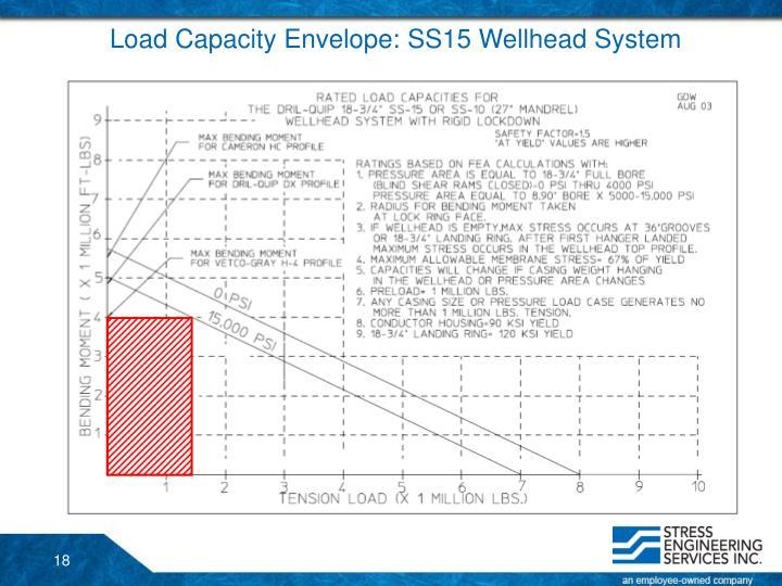 Load Capacity Envelope: SS15 Wellhead System