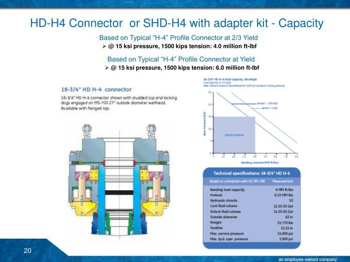 HD-H4 Connector  or SHD-H4 with adapter kit - Capacity