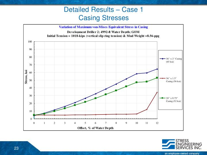 Detailed Results – Case 1