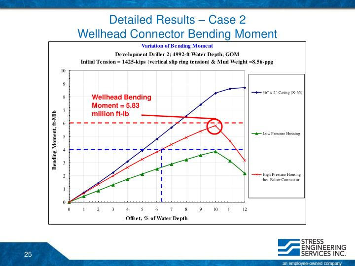 Detailed Results – Case 2