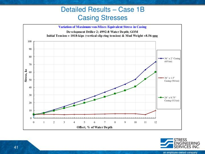 Detailed Results – Case 1B