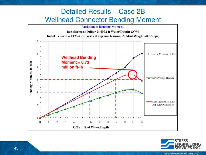 Detailed Results – Case 2B