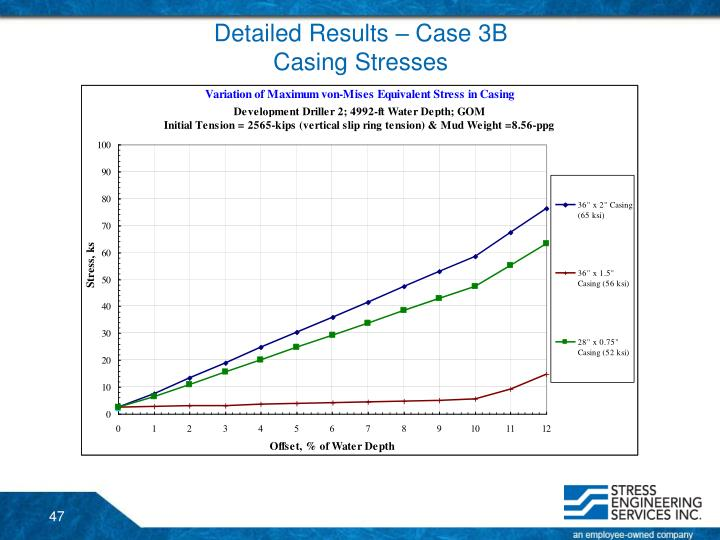 Detailed Results – Case 3B