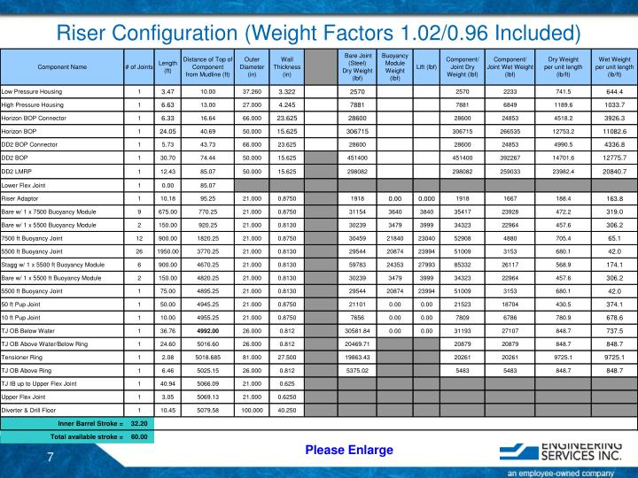 Riser Configuration (Weight Factors 1.02/0.96 Included)