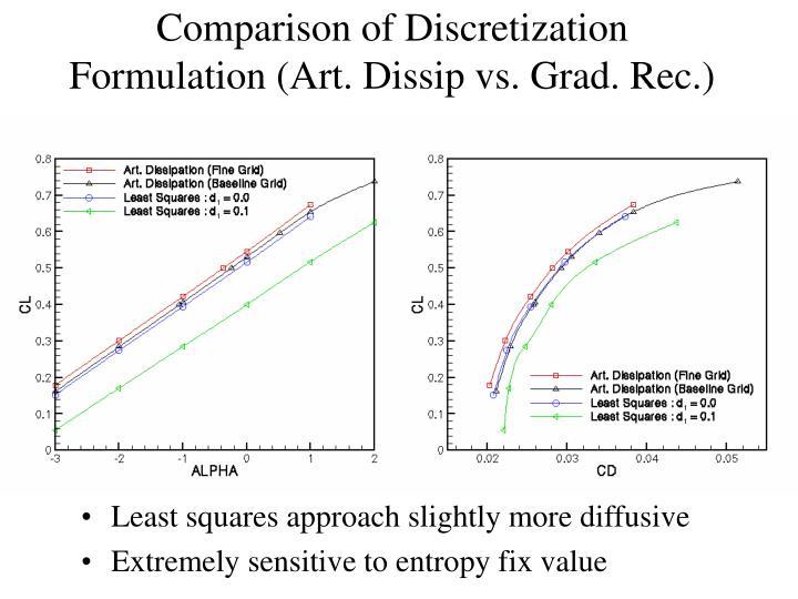 Comparison of Discretization Formulation (Art. Dissip vs. Grad. Rec.)