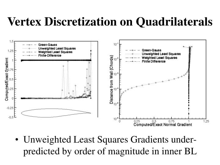 Vertex Discretization on Quadrilaterals