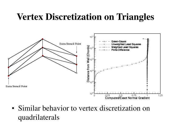 Vertex Discretization on Triangles