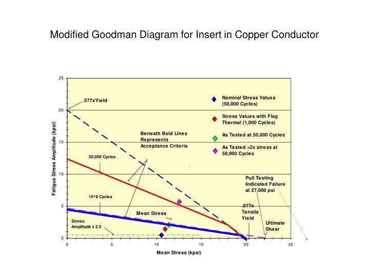 Modified Goodman Diagram for Insert in Copper Conductor