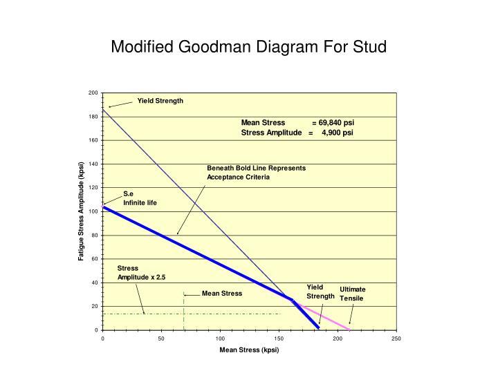 Modified Goodman Diagram For Stud