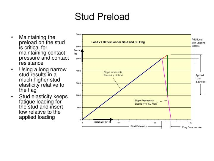 Stud Preload