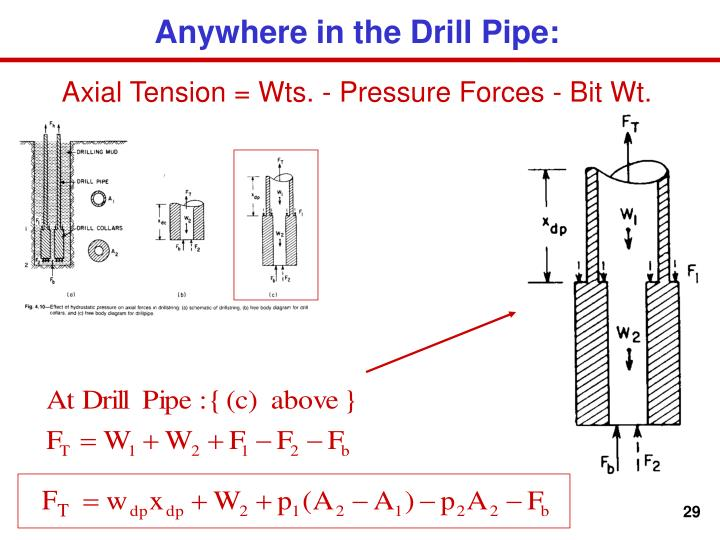 Anywhere in the Drill Pipe: