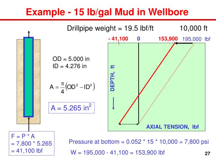 Drillpipe weight = 19.5 lbf/ft             10,000 ft