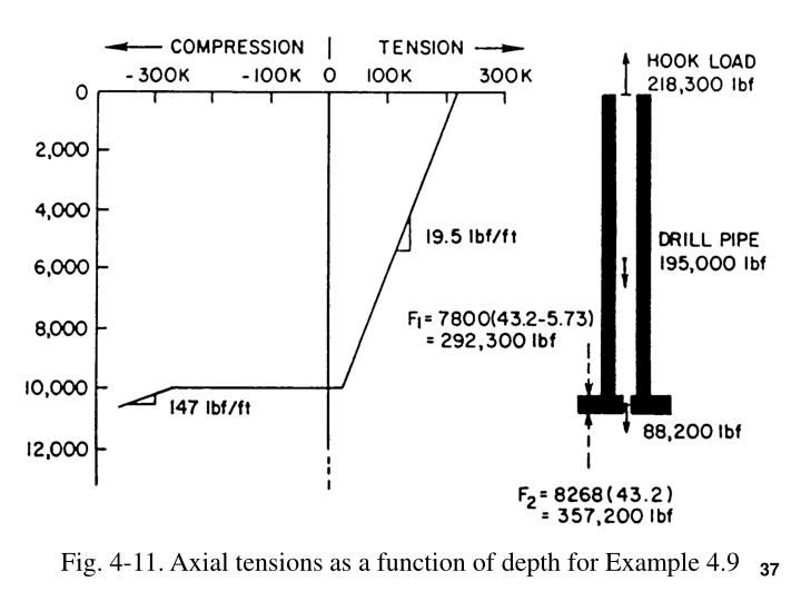 Fig. 4-11. Axial tensions as a function of depth for Example 4.9