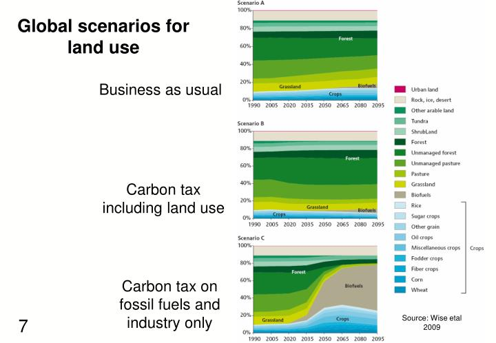 Global scenarios for land use