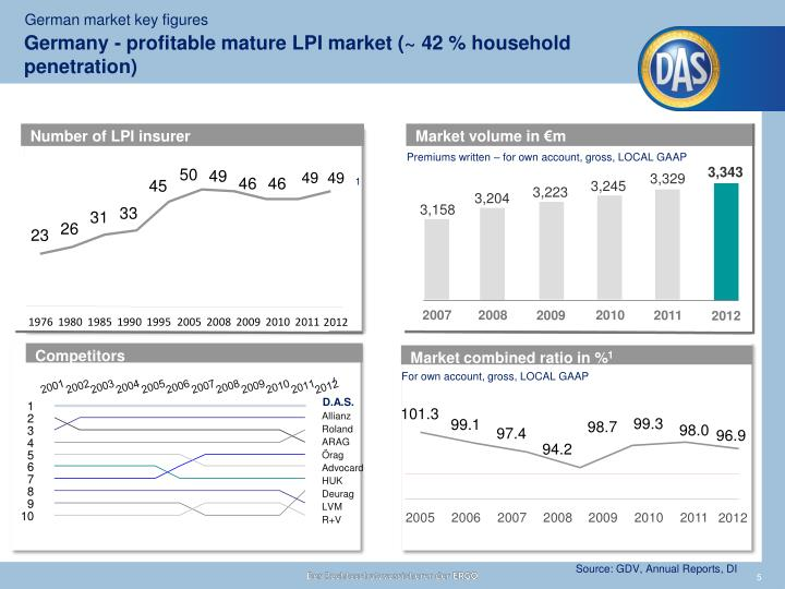 Germany - profitable mature LPI market (~ 42 % household penetration)