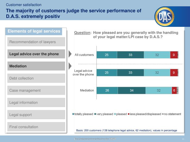The majority of customers judge the service performance of D.A.S. extremely positiv