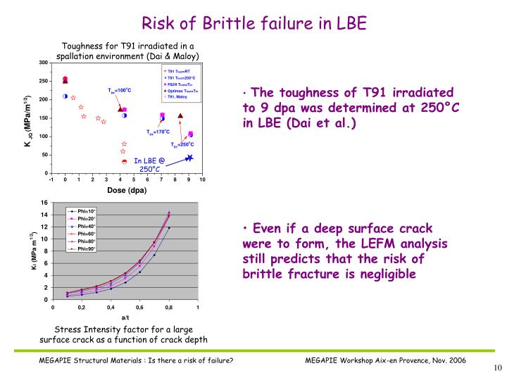 Risk of Brittle failure in LBE