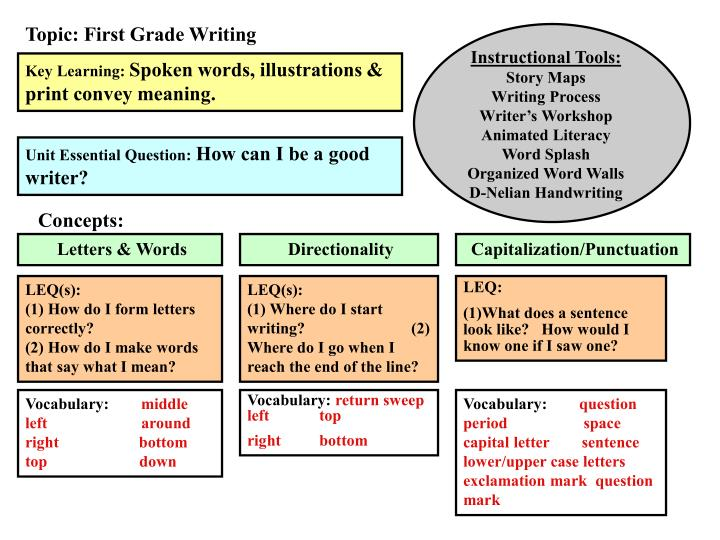 Topic: First Grade Writing